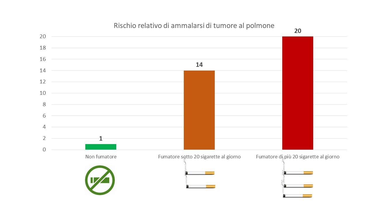 Rischio relativo di ammalarsi di tumore al polmone